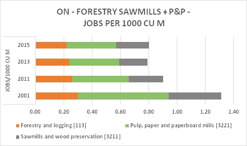 ON Forestry P&P Saw Jobs