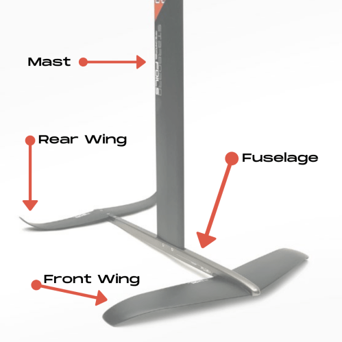 Components of a hydrofoil