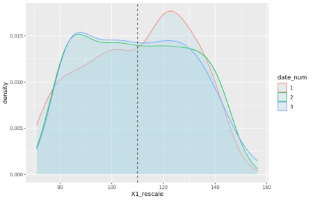 Density plots of rescaled variables
