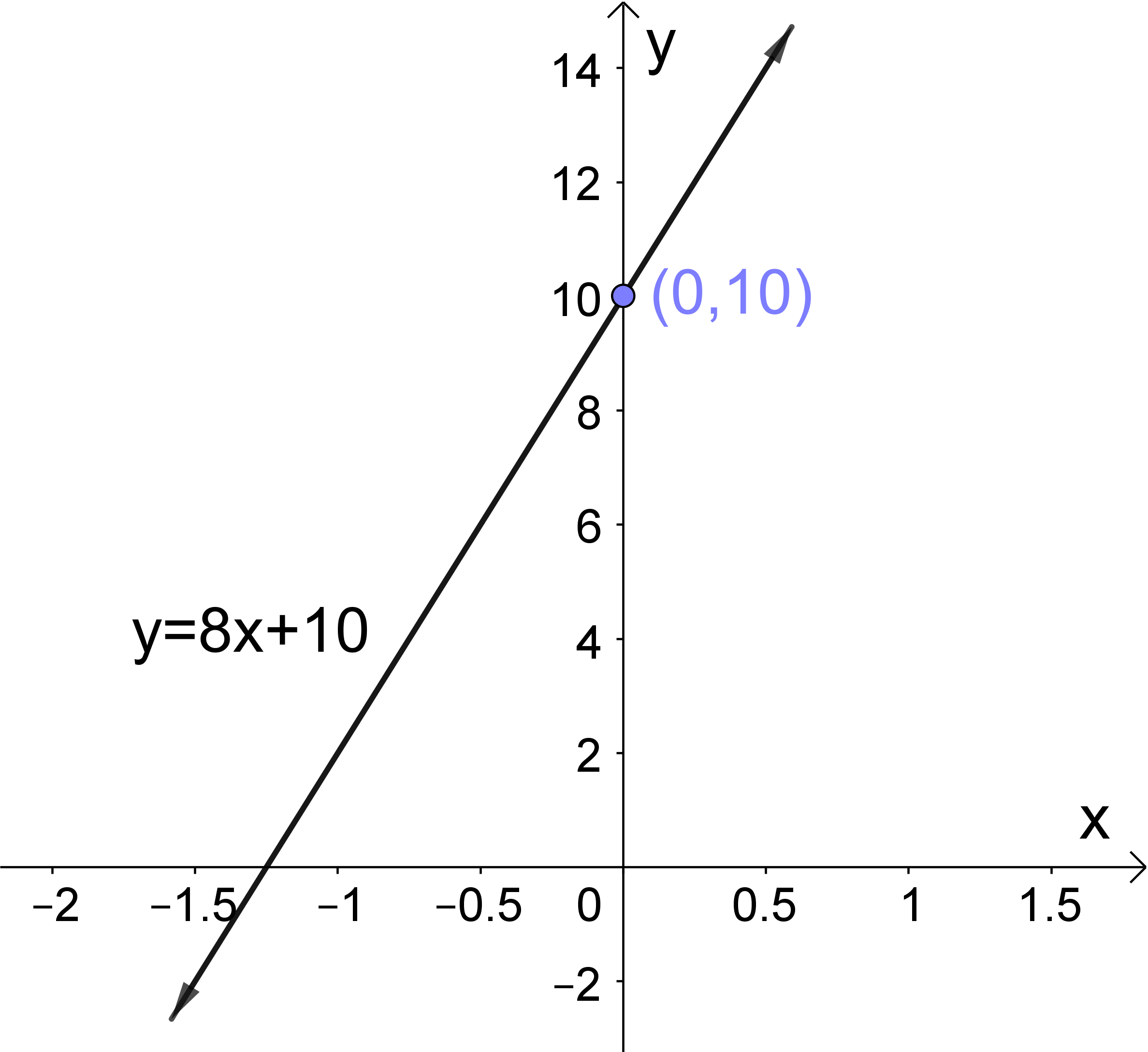 Write The Equation Of Line Fully Simplified Slope