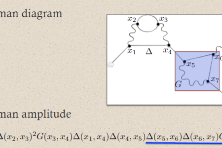 Feynman Graph Best Desmos Graphing Desmos Graphing