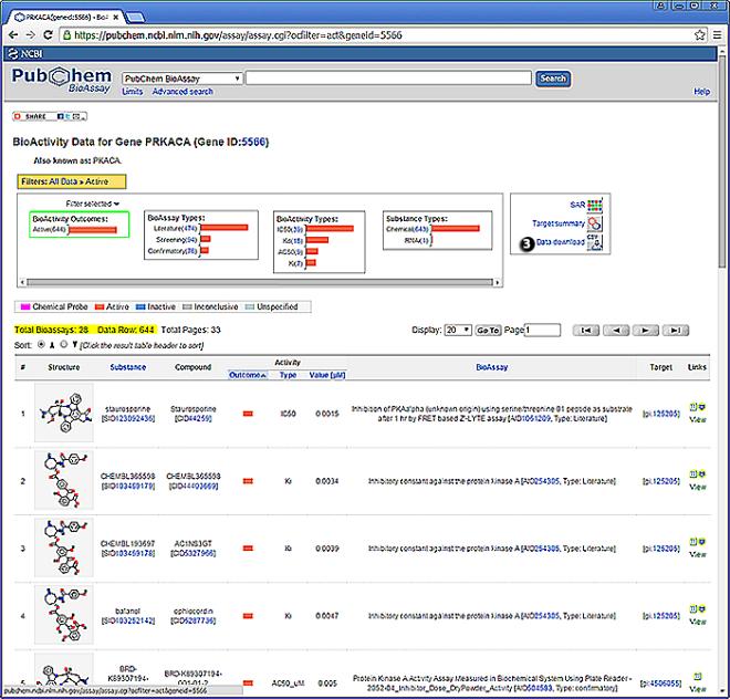 Figure 2. BioActivity table for PRKACA.
