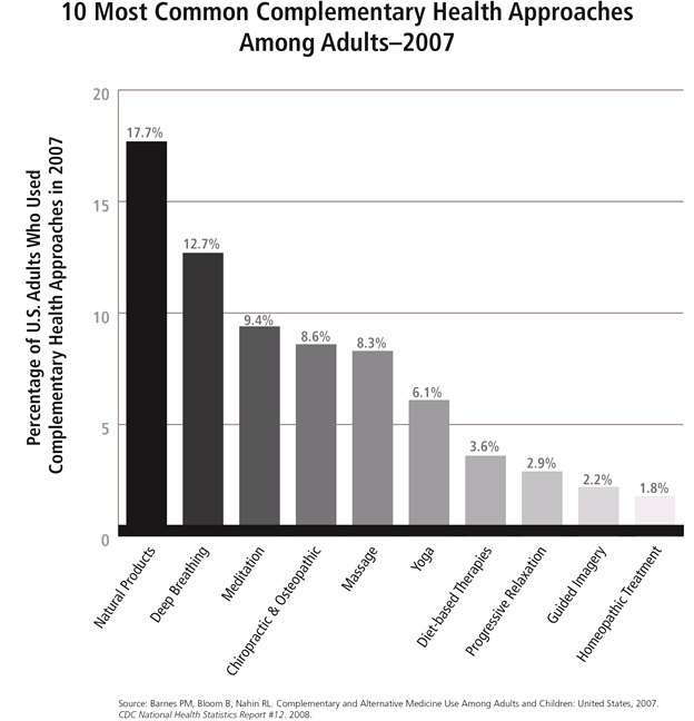 Percentage of adults in 2007 who used the 10 most common complementary health approaches. They are: natural products 17.7%, deep breathing 12.7%, meditation 9.4%, chiropractic & osteopathic 8.6%, massage 8.3%, yoga 6.1%, diet-based therapes 3.6%, progressive relaxation 2.9%, guided imagery 2.2%, and homeopathic treatment 1.8%.