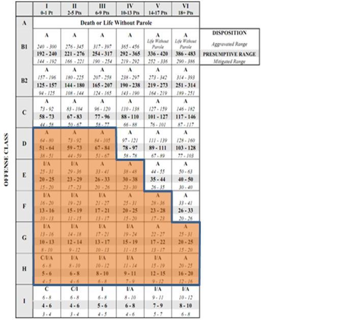 felony sentencing chart nc