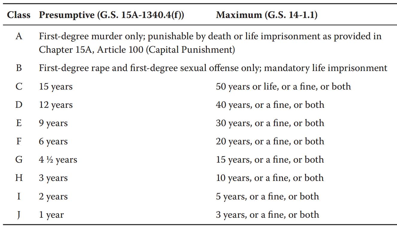 Fsa Presumptive Maximum Table North Carolina Criminal