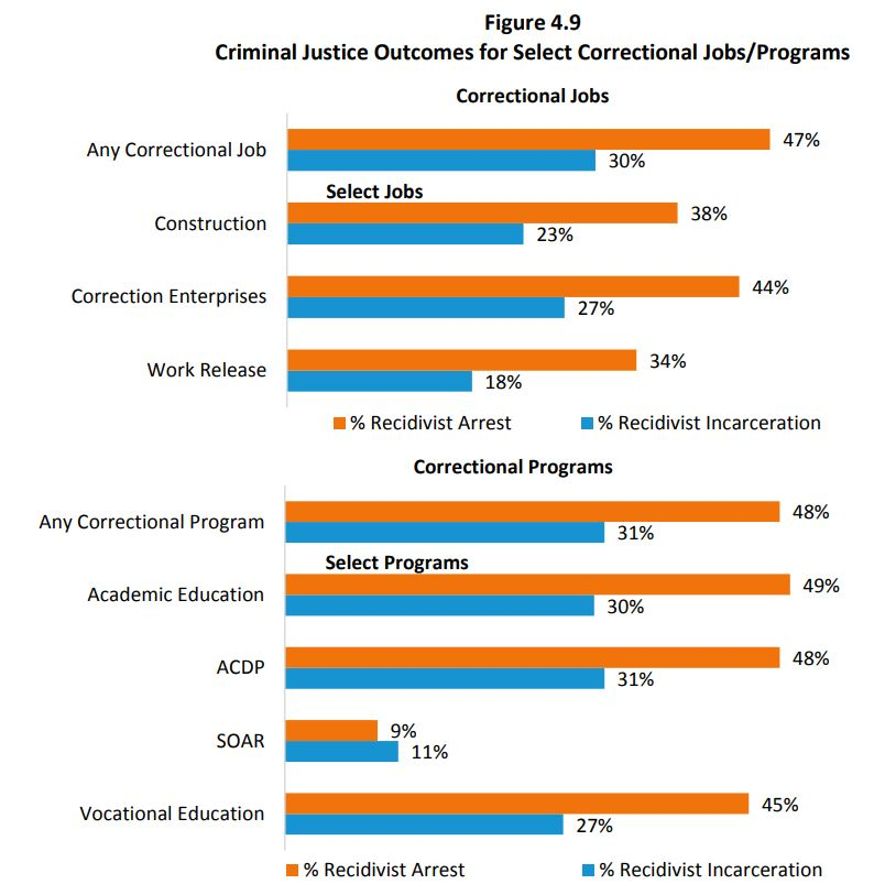 2018 Sentencing Commission Recidivism Report Available | UNC