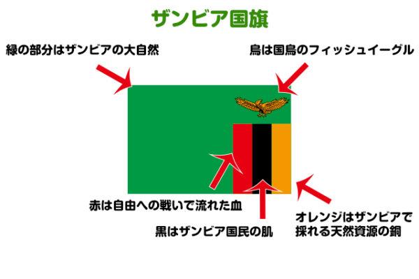 ザンビア国旗・ネイティブキャンプ