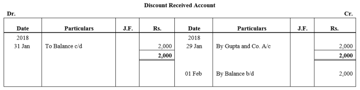 TS Grewal Accountancy Class 11 Solutions Chapter 6 Ledger - 155
