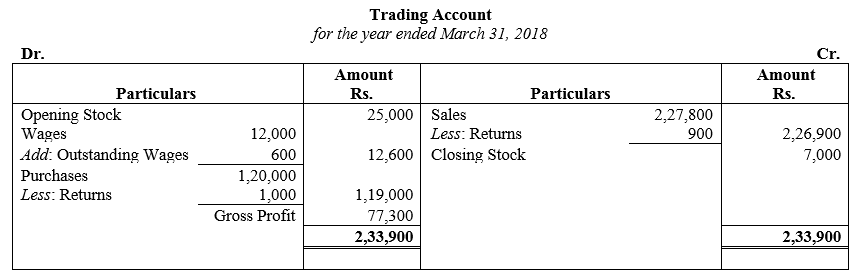 TS Grewal Accountancy Class 11 Solutions Chapter 14 Adjustments in Preparation of Financial Statements image - 15