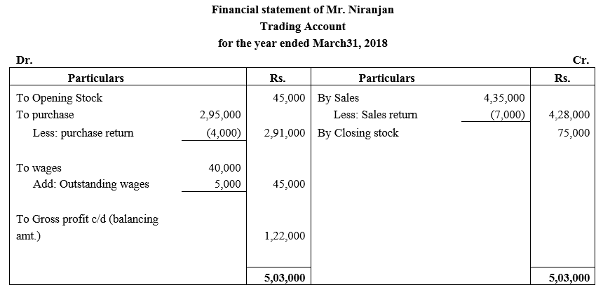 TS Grewal Accountancy Class 11 Solutions Chapter 14 Adjustments in Preparation of Financial Statements image - 21
