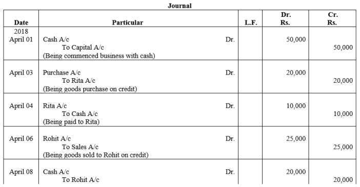 TS Grewal Accountancy Class 11 Solutions Chapter 6 Ledger - 2