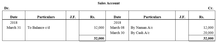 TS Grewal Accountancy Class 11 Solutions Chapter 6 Ledger - 61