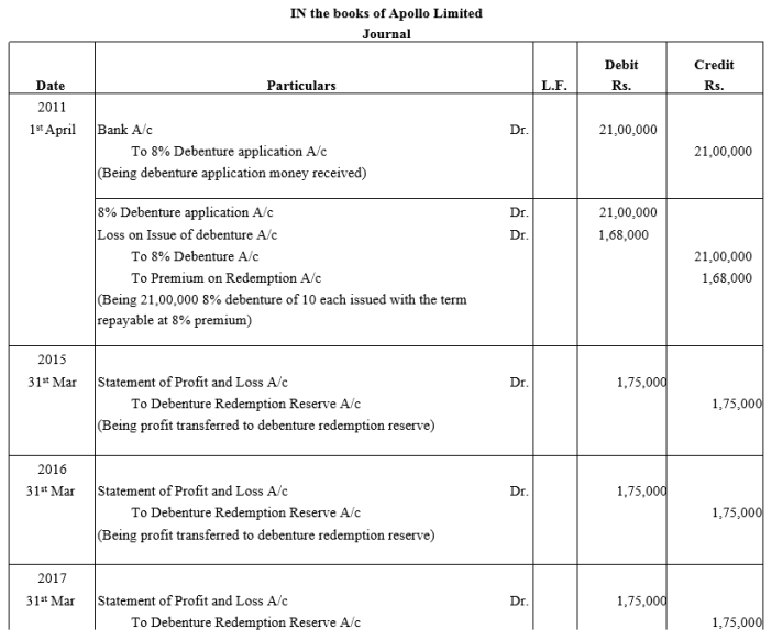 TS Grewal Accountancy Class 12 Solutions Chapter 10 Redemption of Debentures - 25