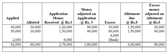 TS Grewal Accountancy Class 12 Solutions Chapter 8 Accounting for Share Capital image - 52