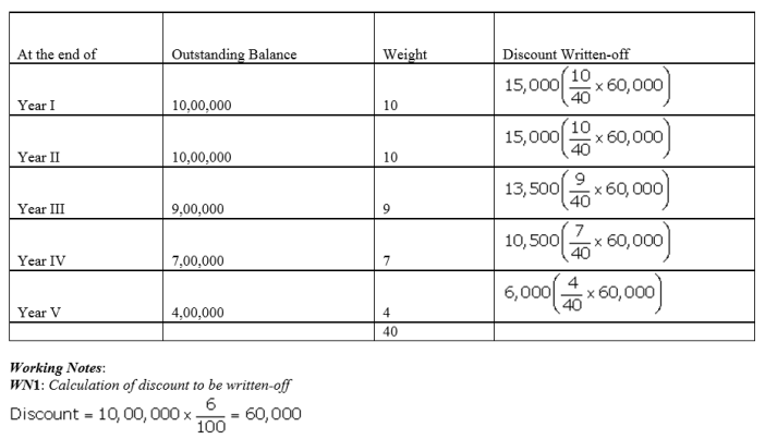 TS Grewal Accountancy Class 12 Solutions Chapter 9 Issue of Debentures image - 74