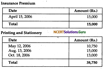 NCERT Solutions for Class 12 Accountancy Chapter 1 Accounting for Not for Profit Organisation 20