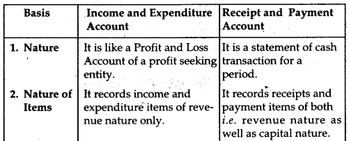 NCERT Solutions for Class 12 Accountancy Chapter 1 Accounting for Not for Profit Organisation 33
