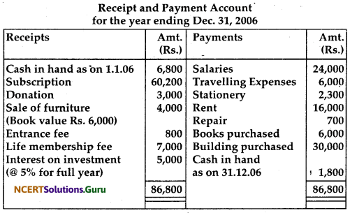 NCERT Solutions for Class 12 Accountancy Chapter 1 Accounting for Not for Profit Organisation 60