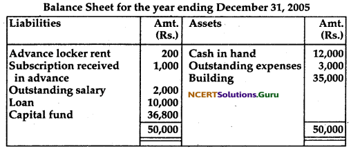 NCERT Solutions for Class 12 Accountancy Chapter 1 Accounting for Not for Profit Organisation 72