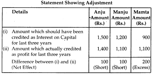 NCERT Solutions for Class 12 Accountancy Chapter 2 Accounting for Partnership Basic Concepts 101