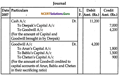 NCERT Solutions for Class 12 Accountancy Chapter 3 Reconstitution of Partnership Firm Admission of a Partner 121