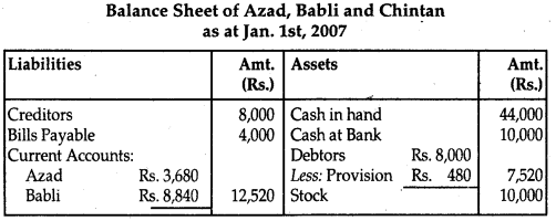 NCERT Solutions for Class 12 Accountancy Chapter 3 Reconstitution of Partnership Firm Admission of a Partner 131