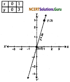 NCERT Solutions for Class 9 Maths Chapter 4 Linear Equations in Two Variables Ex 4.3 Q1.2