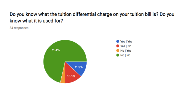 A chart displaying 82 responses gathered on the Forum regarding student awareness of the tuition differential charge.