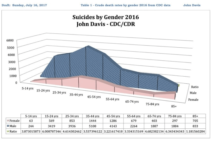 suicide by gender