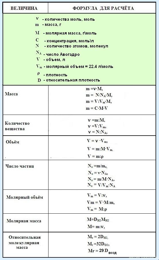 Формулы в химии для нахождения объема. Как найти объём и ...