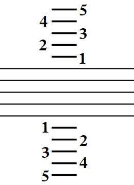 Ноты басового ключа на фортепиано. Часть 1.2 – Ноты и ...