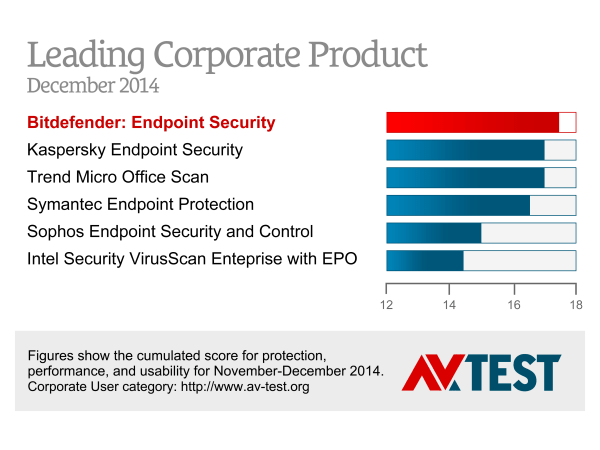 Bitdefender Endpoint Security, AV Test Diciembre 2014