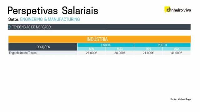 As profissões mais bem pagas no Porto que em Lisboa