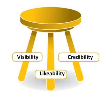 What Is The Purpose Of Blogging For Business? visibility-likeability-credibility