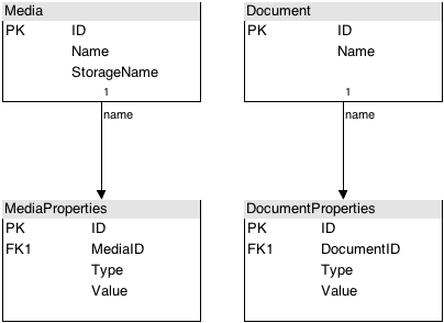 References(3) – Database Inheritance