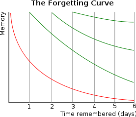 277px-ForgettingCurve.svg