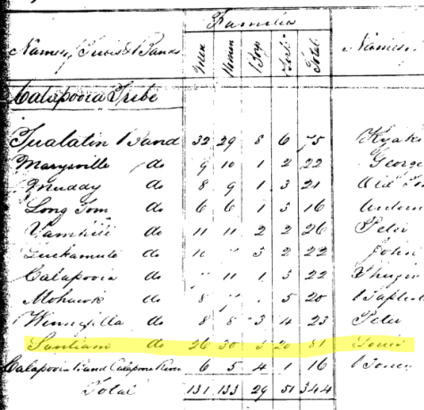 1856 Census showing Louis as principal chief the the 81 Santiams