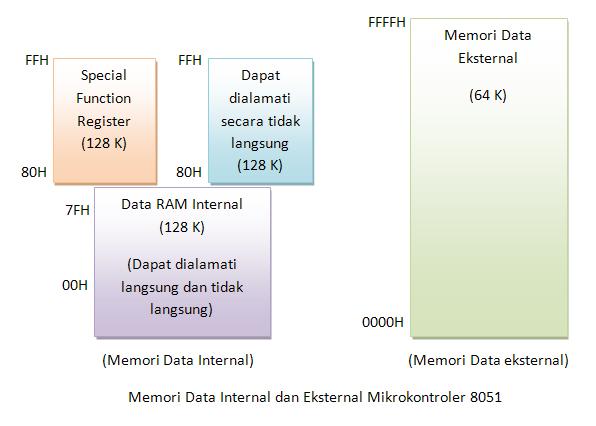 ndoware_memori-data8051