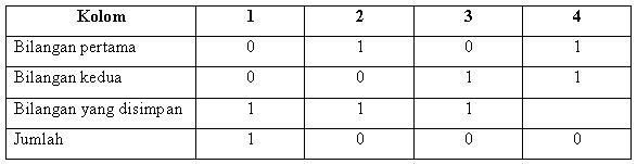 tabel-penjumlahan