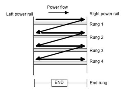 Gambar arah baca ladder logic diagram PLC