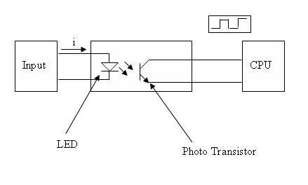 Gambar 3. Rangkaian antarmuka input PLC