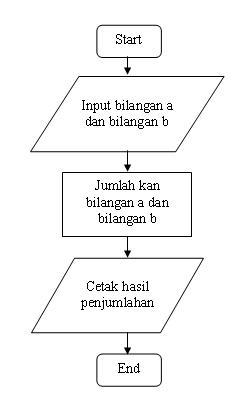 Contoh Diagram Alir Penjumlahan Bilangan Bulat