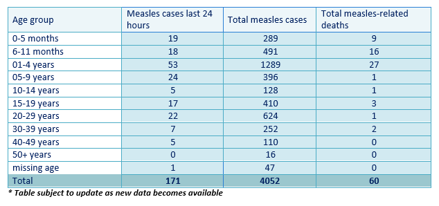Statistics for deaths from measles in Samoa as of 12-4-19