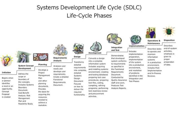 The Ten Phases of Systems Development Life Cycle (SDLC)