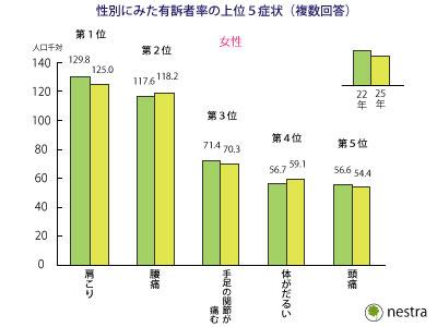 %e8%82%a9%e3%81%93%e3%82%8a%e7%b5%b1%e8%a8%8825%e5%b9%b4_%e5%a5%b3%e6%80%a7%ef%bc%92