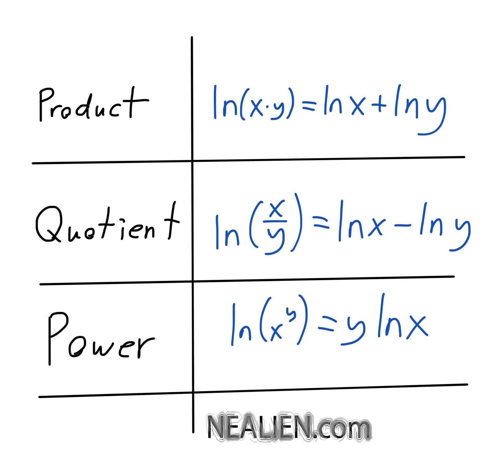Three Log Rules Power Product Quotient