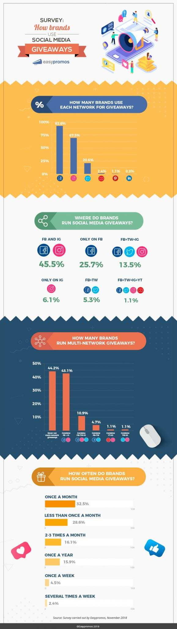 Here's a quick overview at how brands use social media contests and giveaways; check out this infographic.