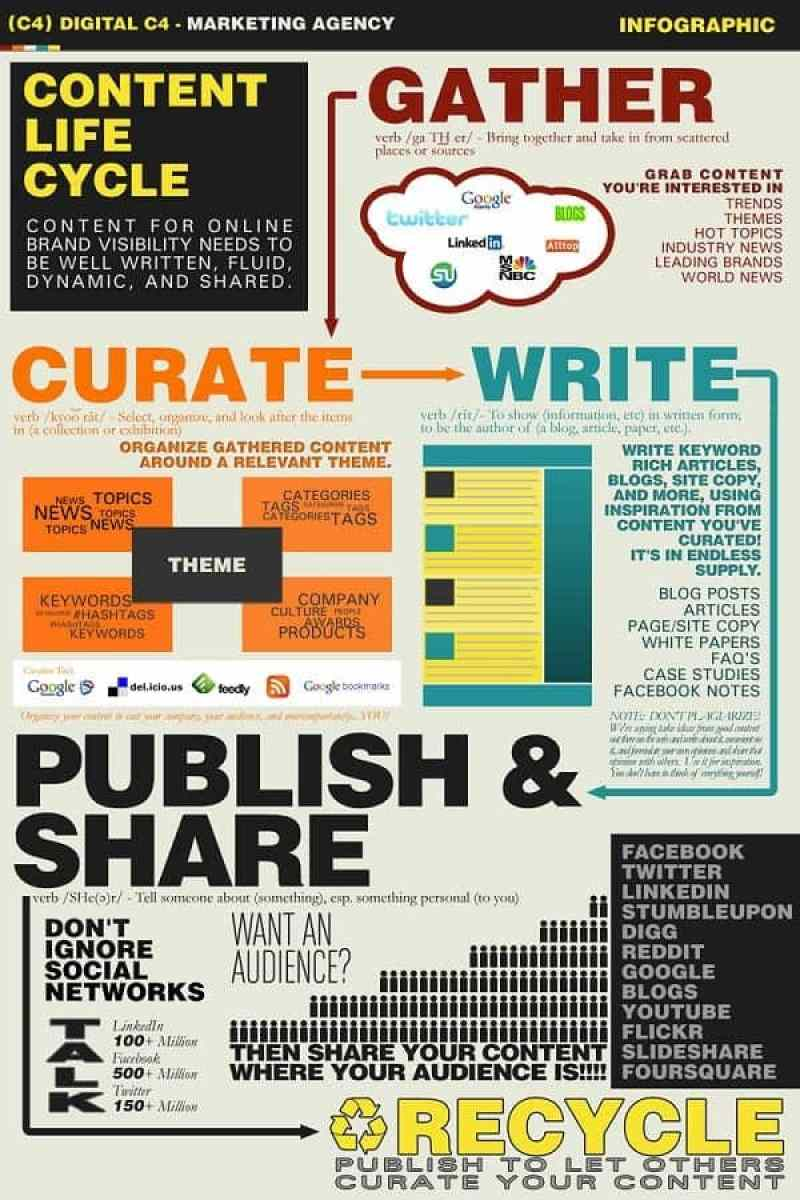 For more information on curation and the content life cycle, check out this amazing infographic.