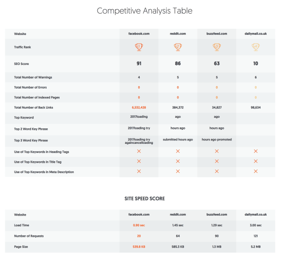 Tools and Tips to Analyze your Competitors Blogs