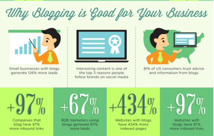 For further details on why blogging matters for your business, check out this infographic!